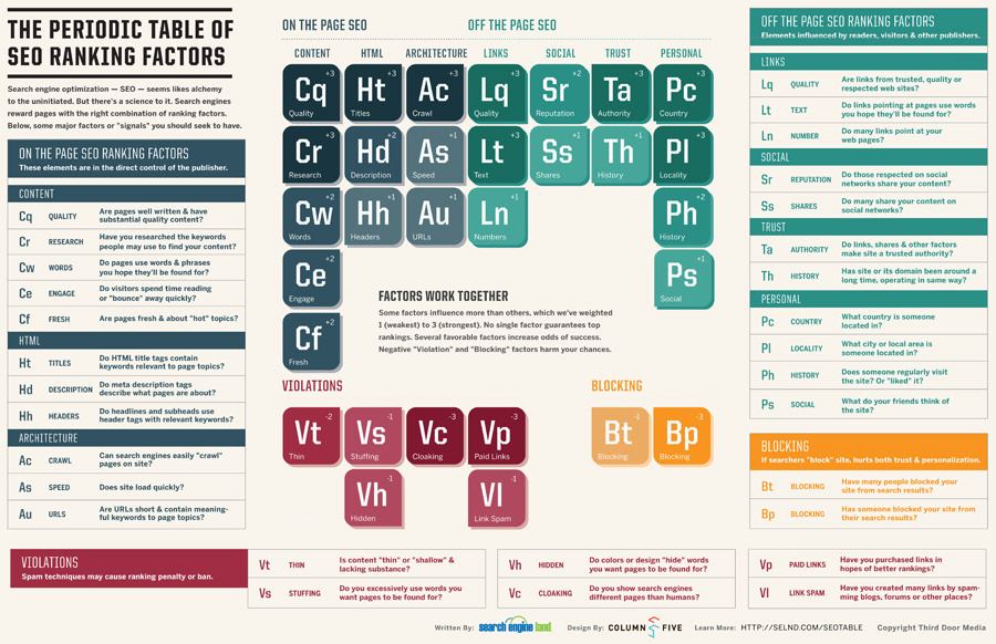 periodic-table-of-seo-900